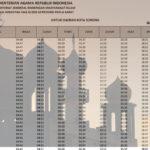 jadwal imsakiyah 2021m-1442h papua barat-kota sorong